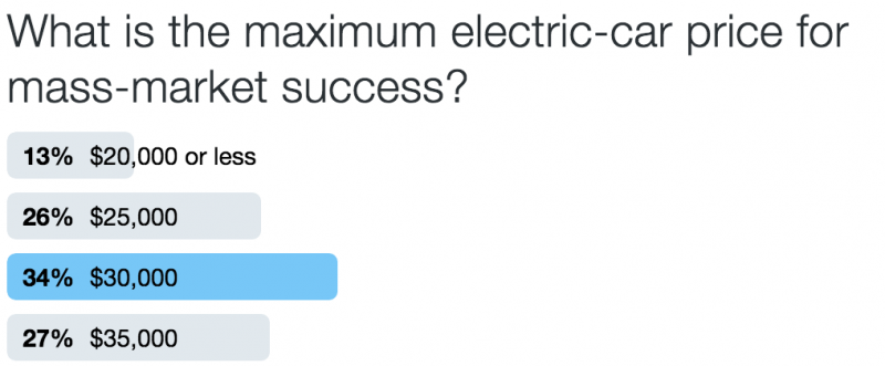 What is the maximum electric-car price for mass-market success? Poll results