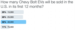 When do you think the first Tesla Model 3 electric cars will be delivered? Poll results