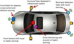 Sensor Fusion and Vehicular Communication Systems Part II