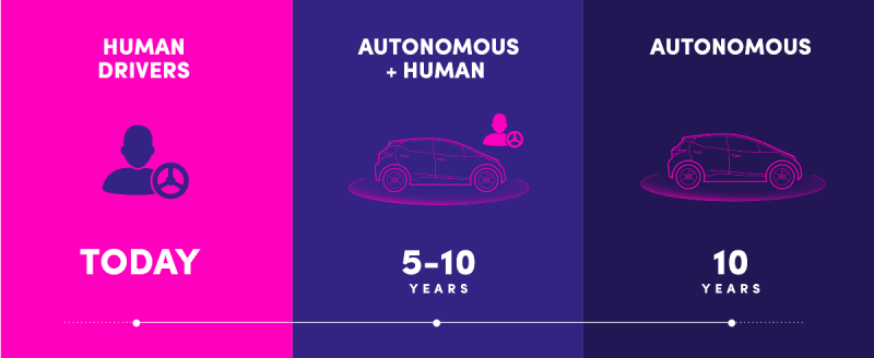 Managing the Transition to Self Driving Cars