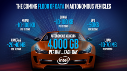 Think Your Cellphone Uses a lot of Data? Report Claims Autonomous Cars Will Use 4,000 GB in one Day.