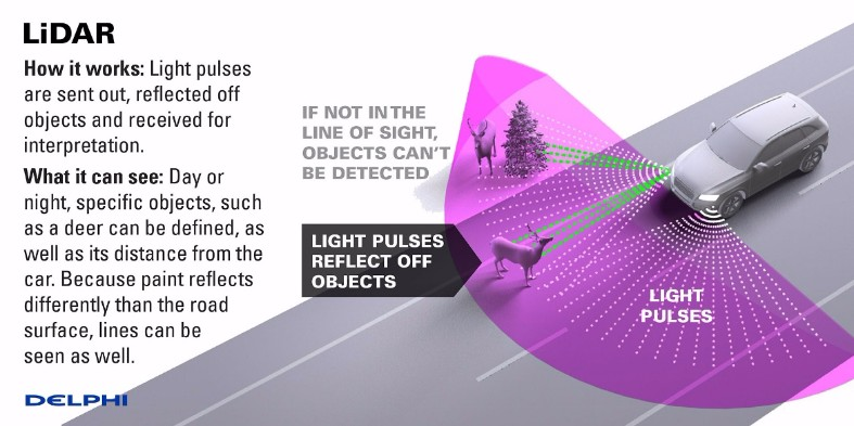 delphi-lidar-how-it-works.jpg