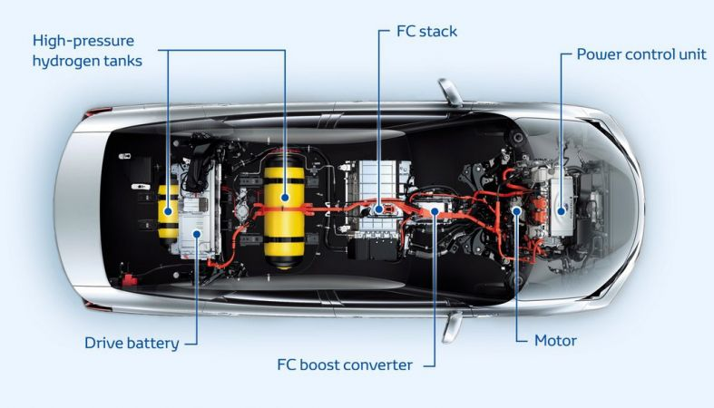 Toyota-Mirai-fuel-cell-vehicle-cutaway.jpg