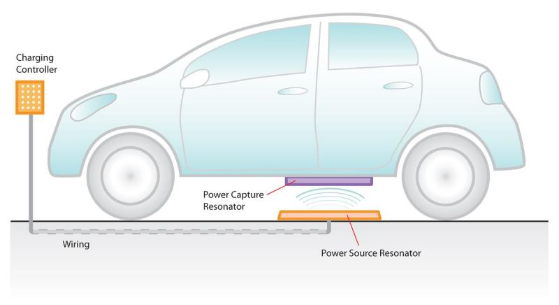 Yet to be Named Automaker to Offer WiTricity Wireless Charging