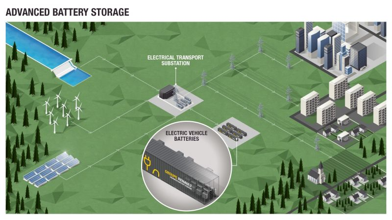 Renault to Build Massive Energy Plant Using Old EV Batteries
