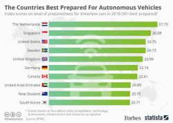 KPMG Study Names Top 20 Countries Prepared for Autonomous Vehicles