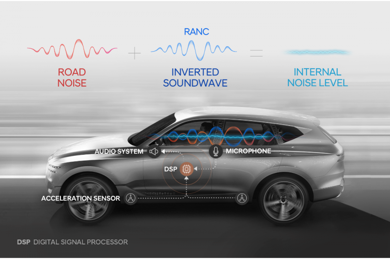 Hyundai Develops the World's First Active Noise Cancelling Technology for Passenger Vehicles