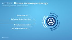 Volkswagen to Speed Up the Development of EVs & Digital Services as Part of its Updated 'ACCELERATE' Strategy